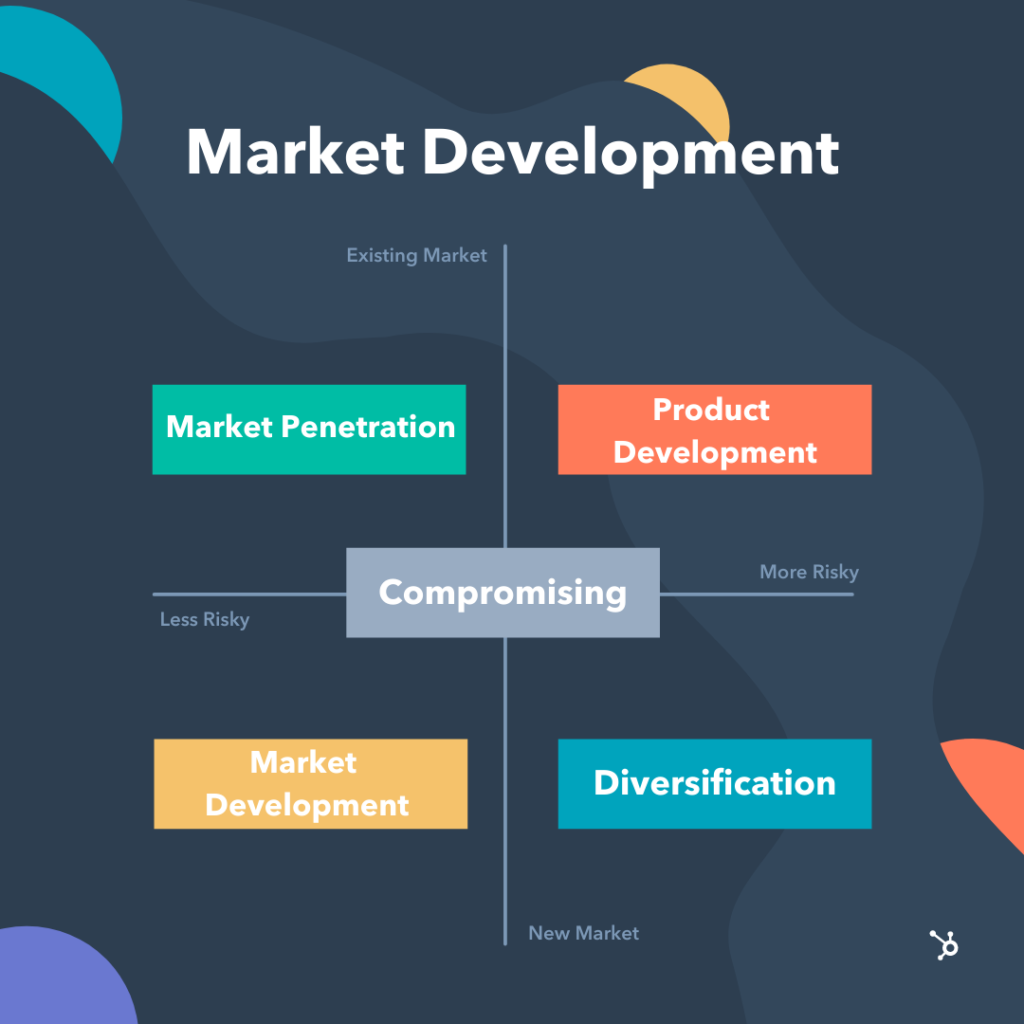 How to Build a Market Development Strategy [Free Planning Templates]