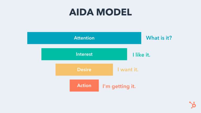 The AIDA Model: A Proven Framework for Converting Strangers Into Customers
